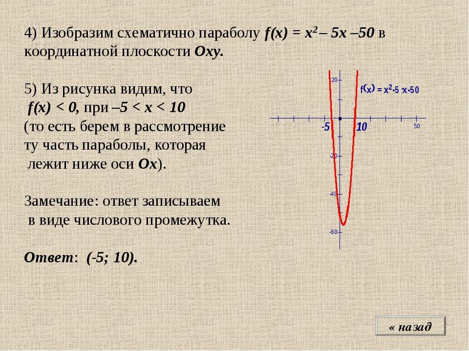 4) Изобразим схематично параболу f(x) = x2 – 5x –50 в координатной плоскости...