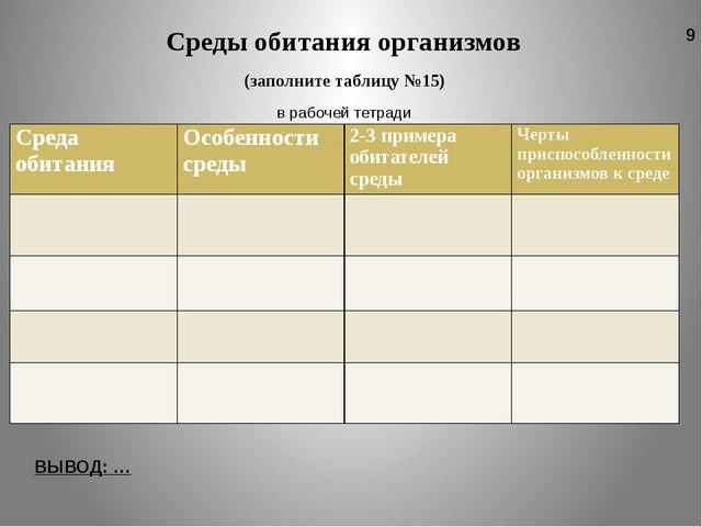 (заполните таблицу №15) в рабочей тетради Среды обитания организмов ВЫВОД: …...