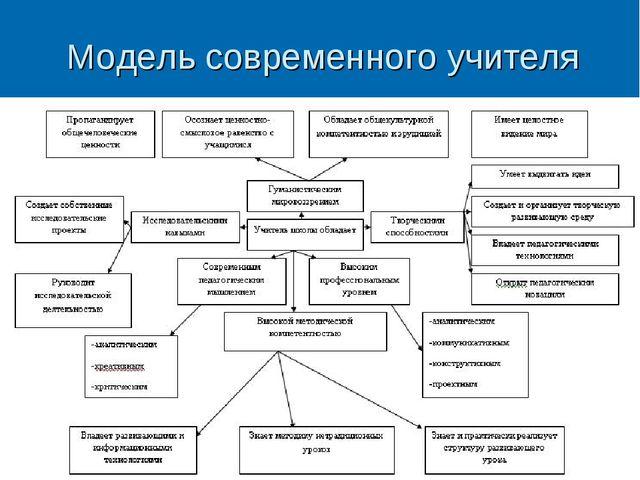 Модель современного учителя