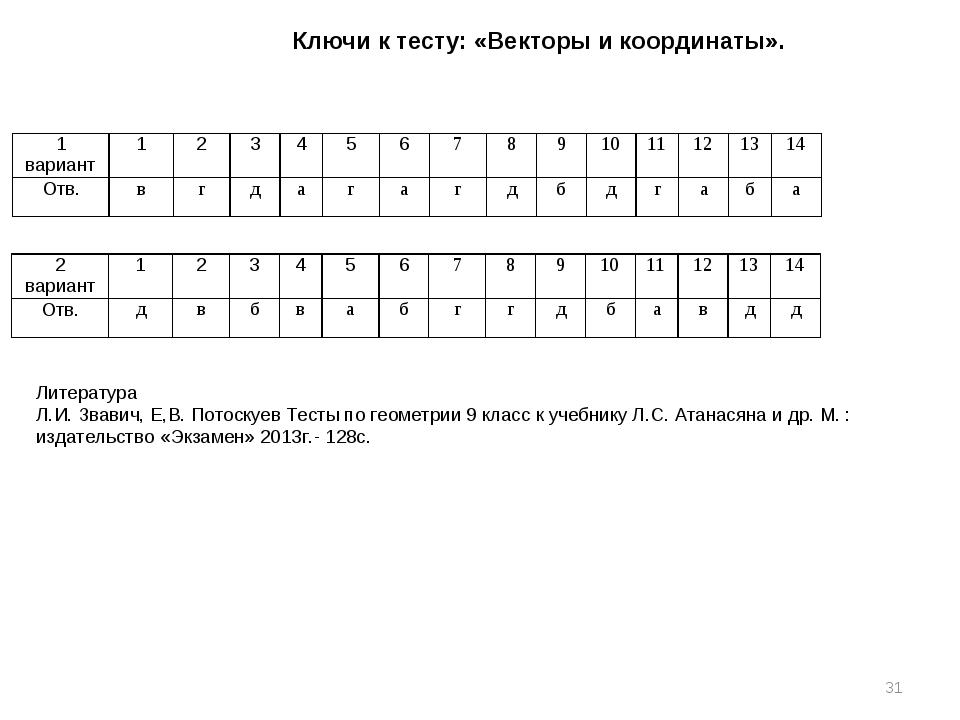 Ключи к тесту: «Векторы и координаты». * Литература Л.И. Звавич, Е,В. Потоску...