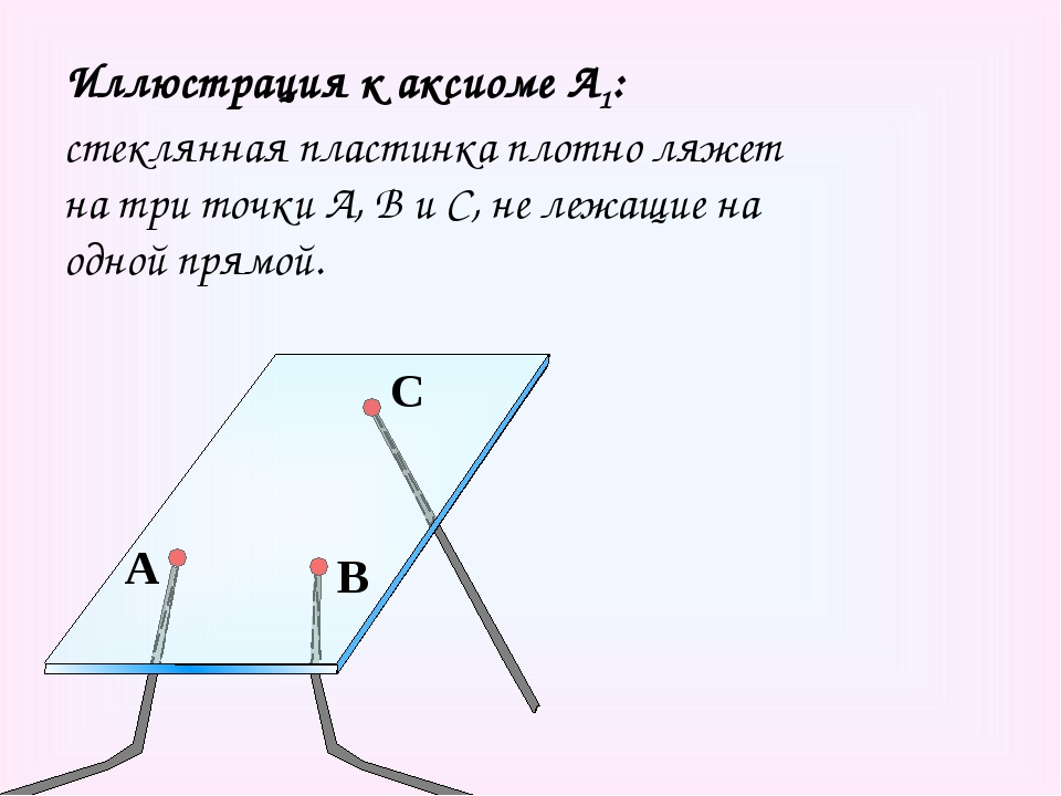 Иллюстрация к аксиоме А1: стеклянная пластинка плотно ляжет на три точки А, В...
