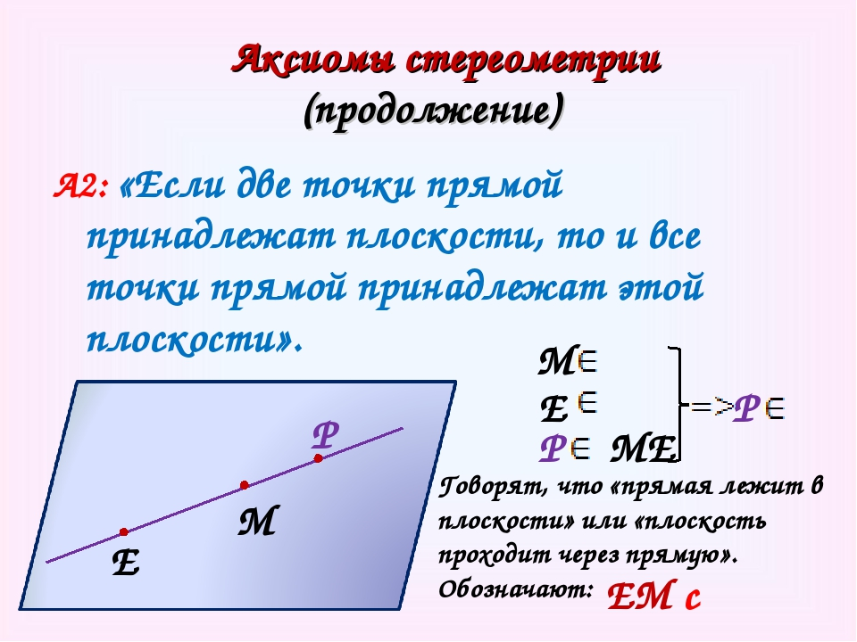 Аксиомы стереометрии (продолжение) А2: «Если две точки прямой принадлежат пл...
