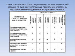 Отметьте в таблице области применения перечисленных в ней реакций. Из букв, с