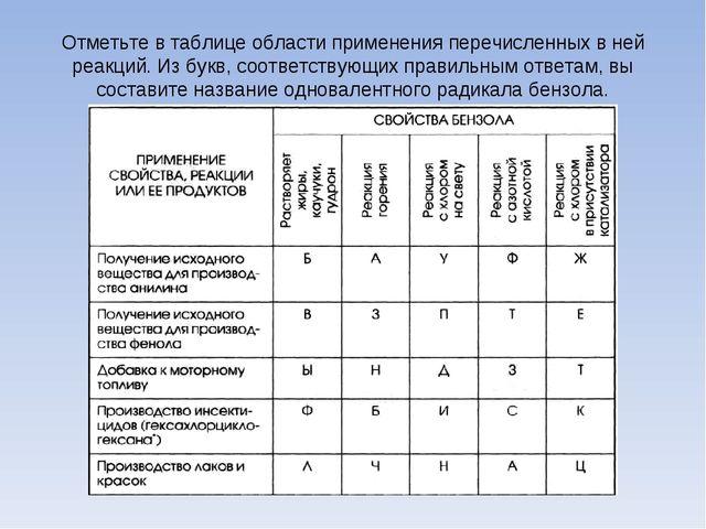 Отметьте в таблице области применения перечисленных в ней реакций. Из букв, с...