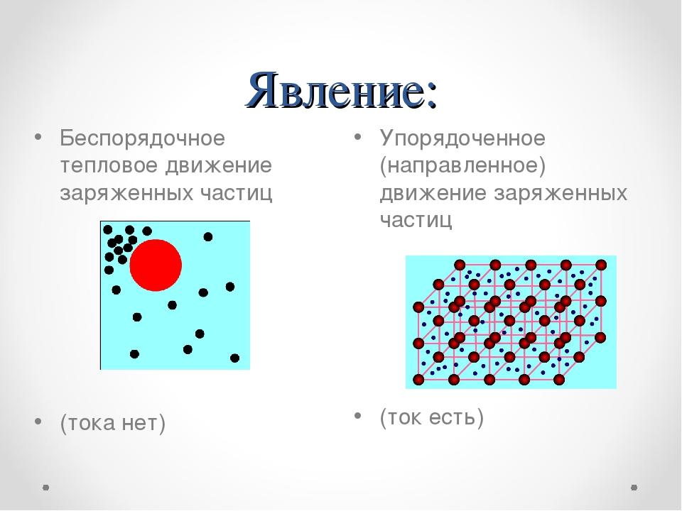 Явление: Упорядоченное (направленное) движение заряженных частиц (ток есть) Б...