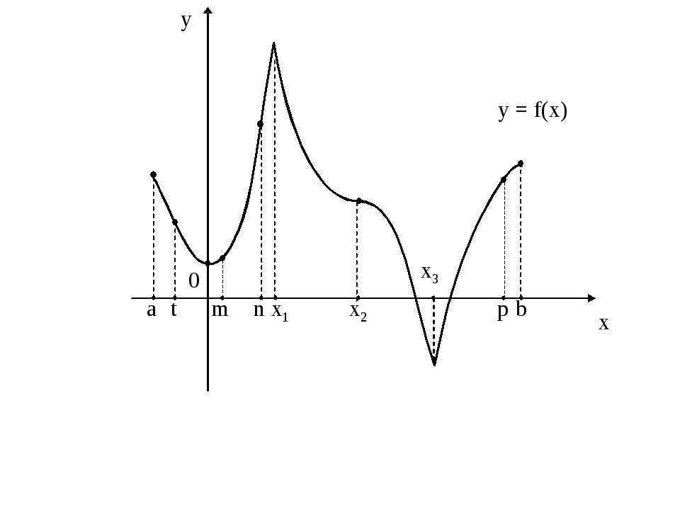 y = f(x) 0 x1 x2 а b t m p n x3 x y