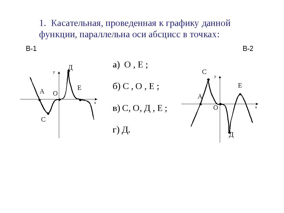 1. Касательная, проведенная к графику данной функции, параллельна оси абсцисс...