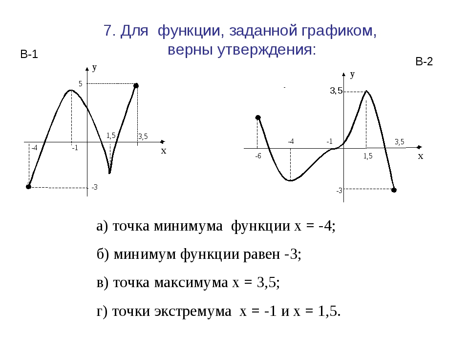 7. Для функции, заданной графиком, верны утверждения: а) точка минимума функц...