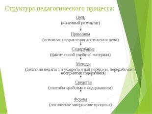 Структура педагогического процесса: Цель (конечный результат) Принципы (основ