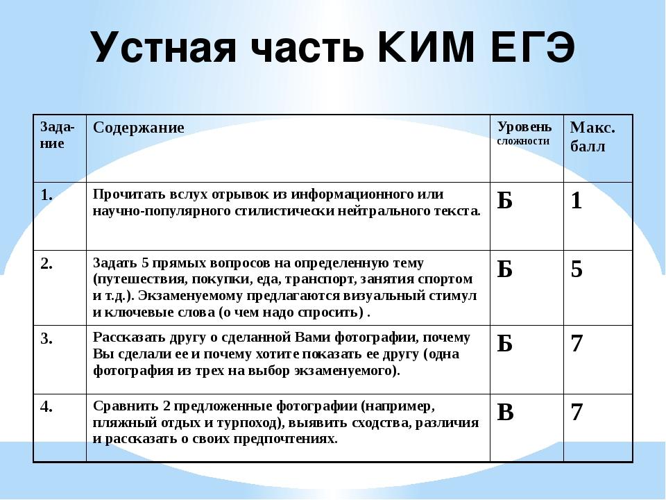 Устная часть КИМ ЕГЭ Зада-ние Содержание Уровеньсложности Макс. балл 1. Прочи...