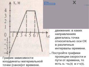 График зависимости координаты материальной точки (санок)от времени. Почему са