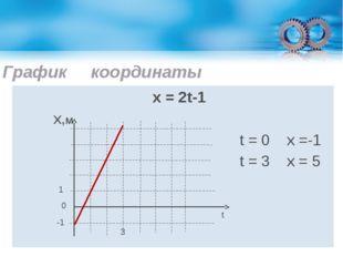 График координаты х = 2t-1 х,м t = 0 x =-1 t = 3 x = 5 1 -1 0 3 t
