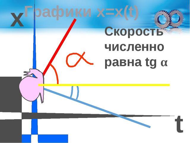 Графики х=х(t) х t 0 Скорость численно равна tg α