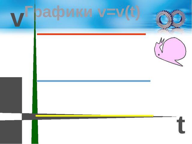 Графики v=v(t) v t 0