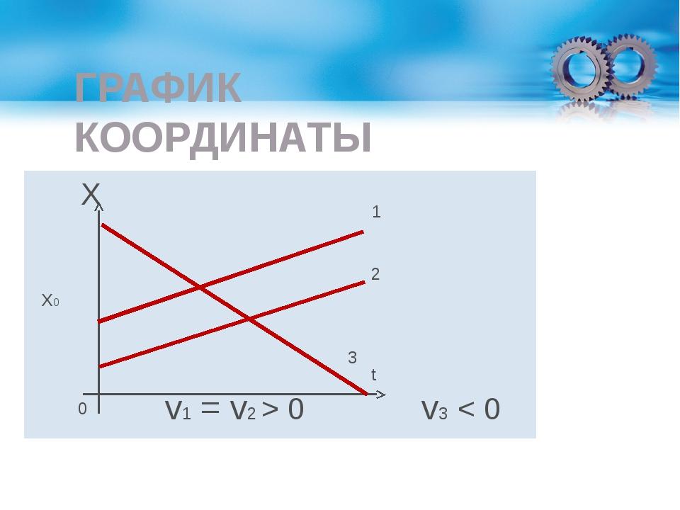 ГРАФИК КООРДИНАТЫ Х v1 = v2 > 0 v3 < 0 t 3 1 2 Х0 0