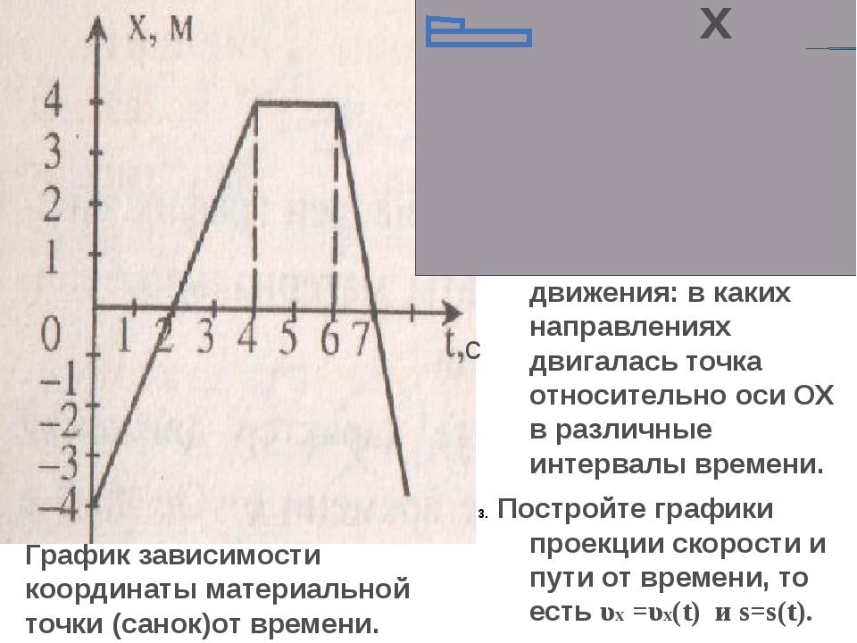 График зависимости координаты материальной точки (санок)от времени. Почему са...