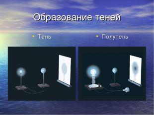 Образование теней Тень Полутень