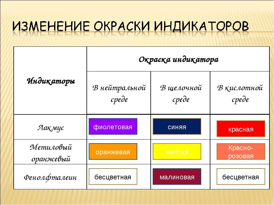 фиолетовая оранжевая бесцветная синяя малиновая желтая Красно-розовая бесцвет...