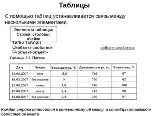 Таблицы Элементы таблицы: Строки, столбцы, ячейки ТИПЫ ТАБЛИЦ «объект-свойств