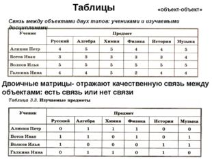 «объект-объект» Таблицы Связь между объектами двух типов: учениками и изучаем