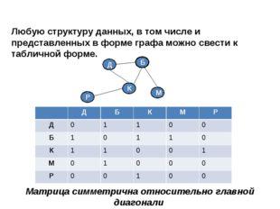 Любую структуру данных, в том числе и представленных в форме графа можно свес