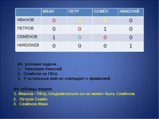 Из условия задачи : Николаев Николай Семёнов не Пётр У остальных имя не совпа