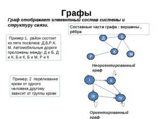 Графы Пример 1, район состоит из пяти посёлков: Д,Б,Р,К, М. Автомобильные дор