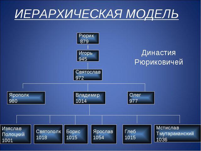 Династия Рюриковичей Рюрик 879 Игорь 945 Святослав 972 Олег 977 Владимир 1014...