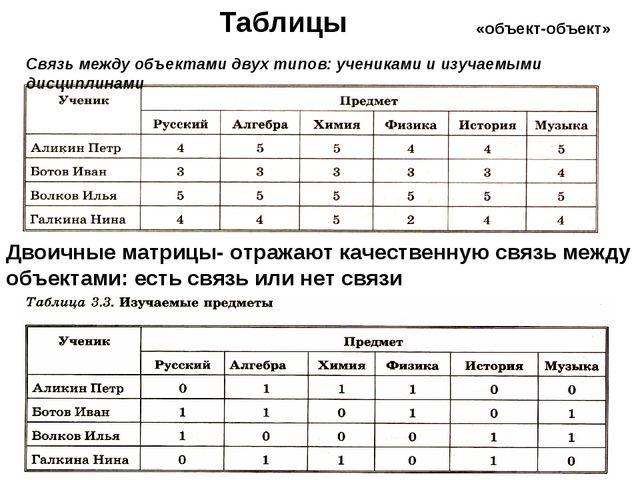 «объект-объект» Таблицы Связь между объектами двух типов: учениками и изучаем...