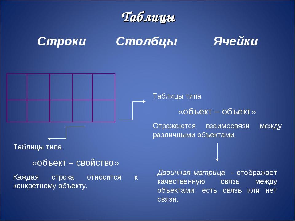 Таблицы Строки Столбцы Ячейки Таблицы типа «объект – свойство» Каждая строка...