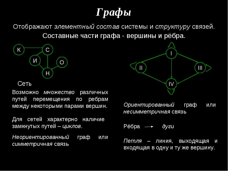 Графы Отображают элементный состав системы и структуру связей. Составные част...
