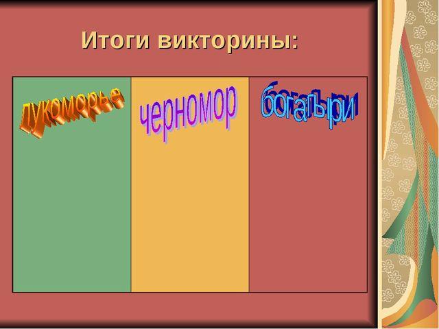 Итоги викторины: