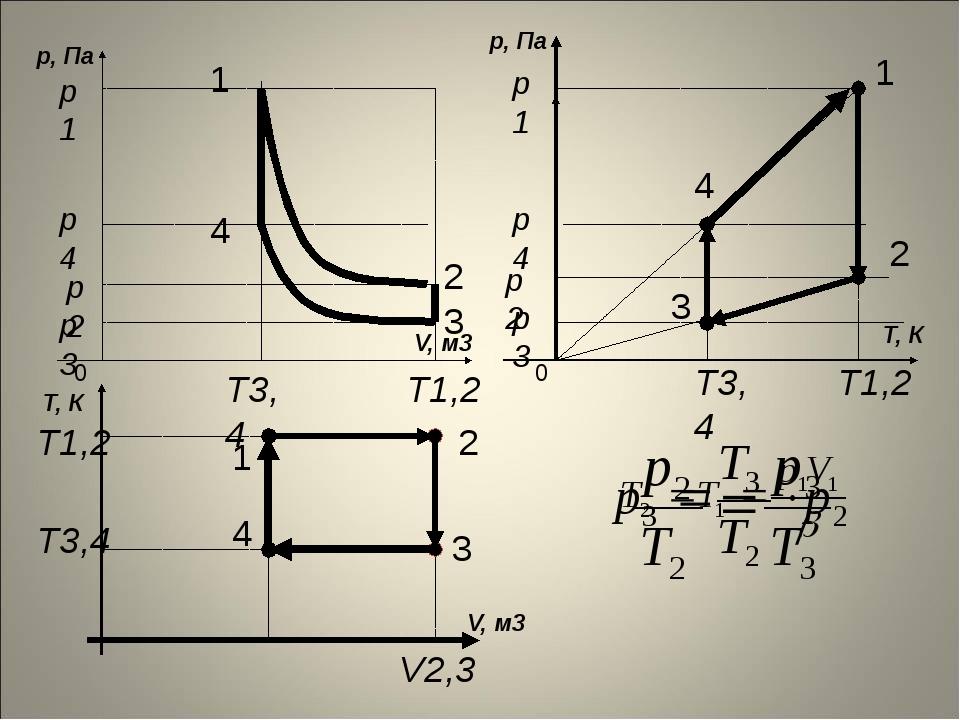T, К V, м3 T, К р, Па р3 р2 Т1,2 2 3 0 Т3,4 Т1,2 V2,3 Т3,4 2 3 р1 1 р4 4 р,...