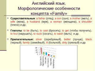 Английский язык. Морфологические особенности концепта «Family» Существительны