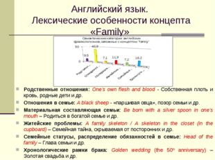 Английский язык. Лексические особенности концепта «Family» Родственные отноше