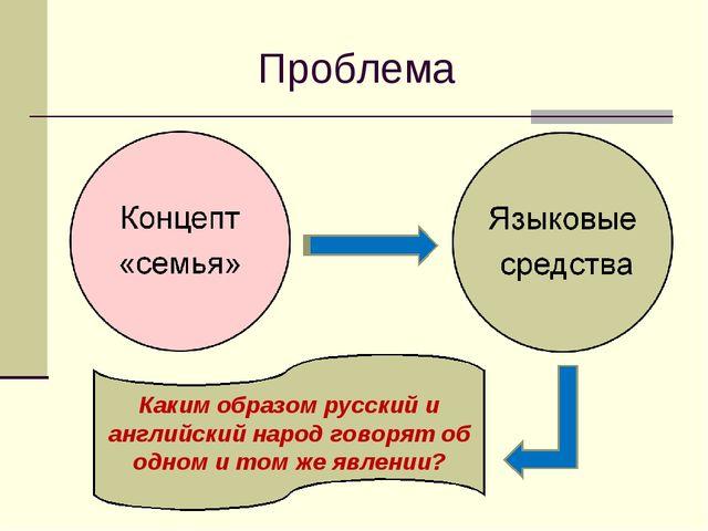 Проблема Каким образом русский и английский народ говорят об одном и том же я...