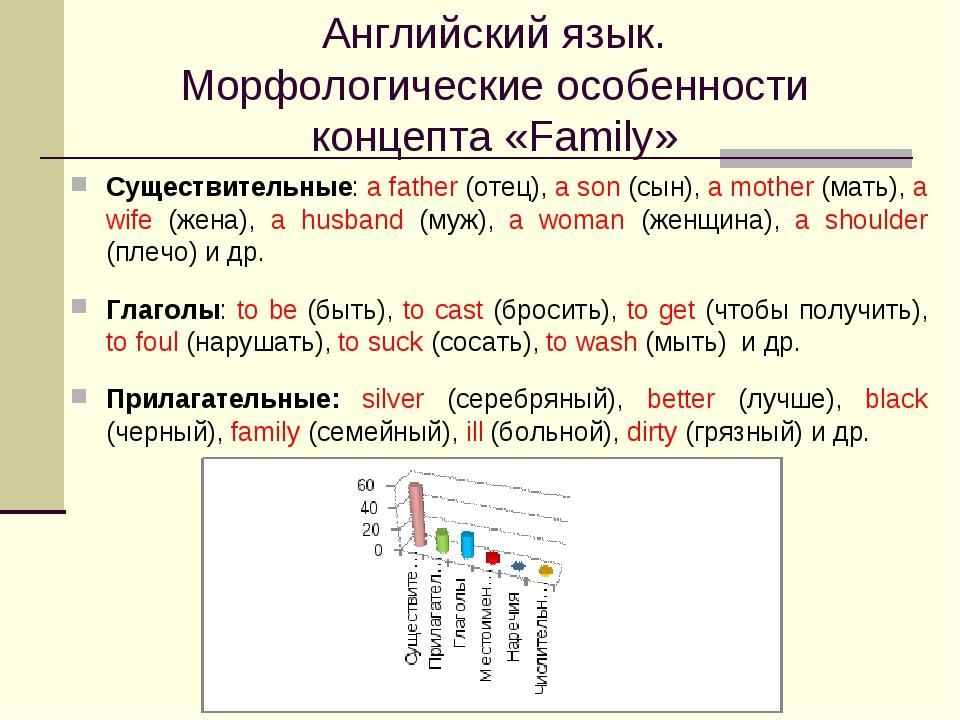 Английский язык. Морфологические особенности концепта «Family» Существительны...
