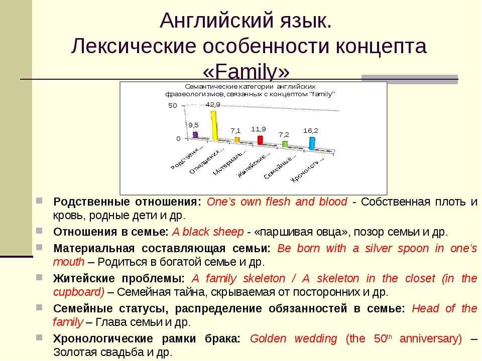 Английский язык. Лексические особенности концепта «Family» Родственные отноше...