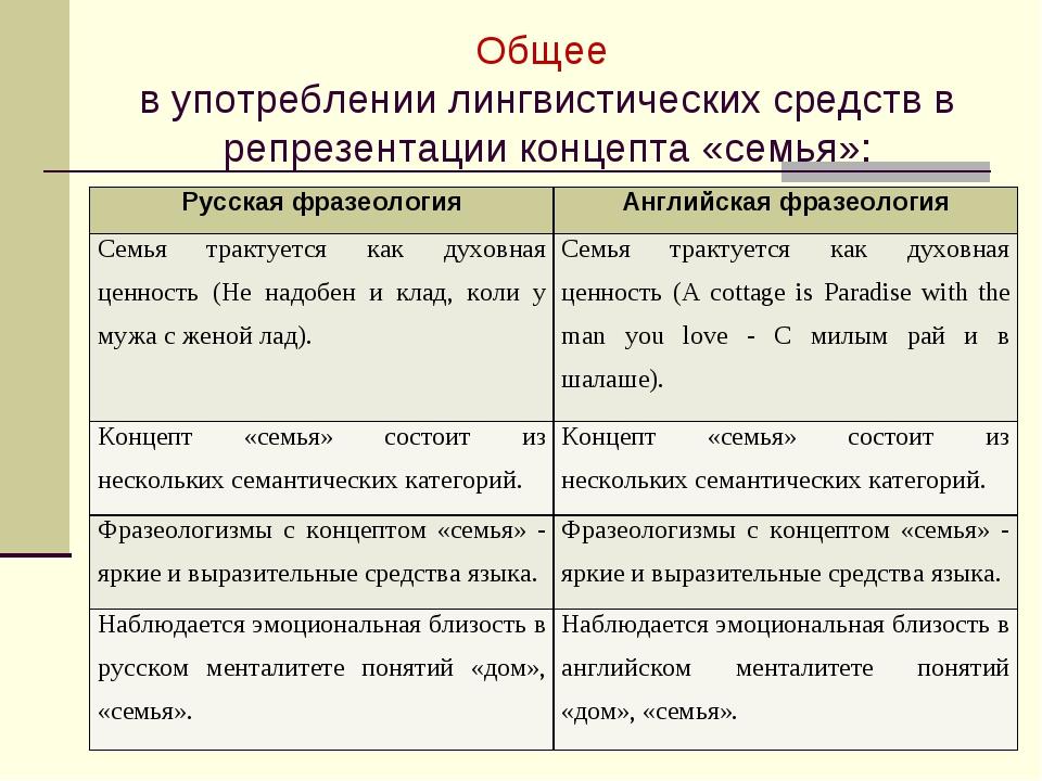 Общее в употреблении лингвистических средств в репрезентации концепта «семья»...