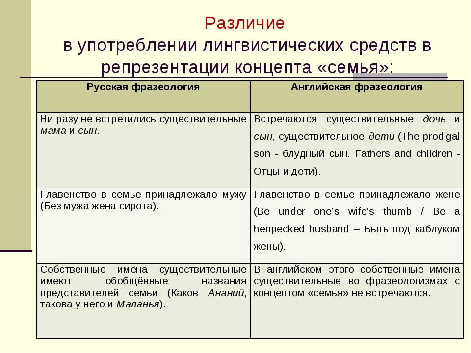 Различие в употреблении лингвистических средств в репрезентации концепта «сем...