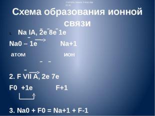 Схема образования ионной связи Na IA, 2e 8e 1e Na0 – 1e Na+1 атом ион 2. F VI