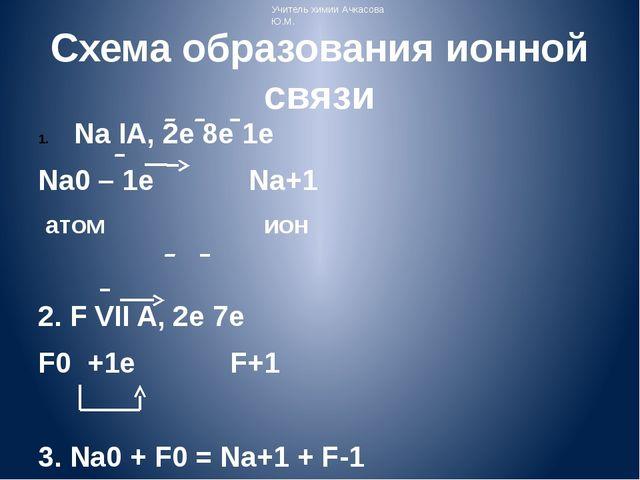 Схема образования ионной связи Na IA, 2e 8e 1e Na0 – 1e Na+1 атом ион 2. F VI...