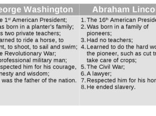 George Washington	Abraham Lincoln The 1st American President; Was born in a p