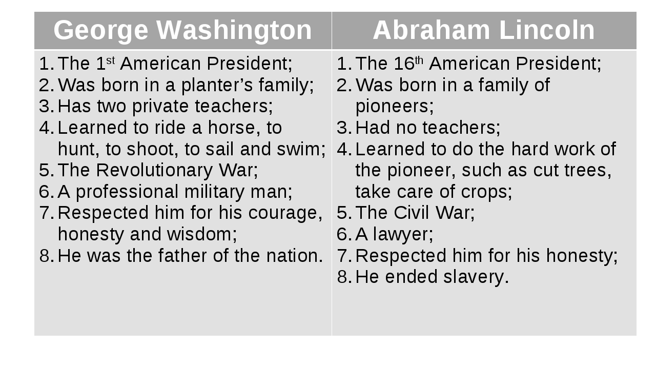 George Washington	Abraham Lincoln The 1st American President; Was born in a p...