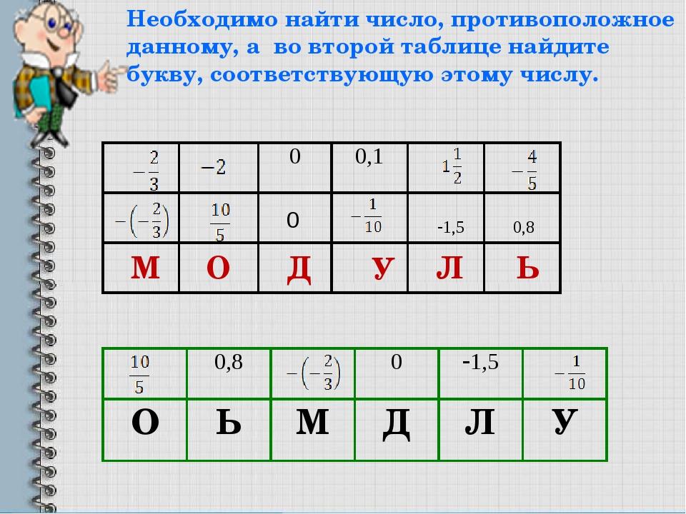 М О Д У Л Ь 0 1,5 0,8 Необходимо найти число, противоположное данному, а во...
