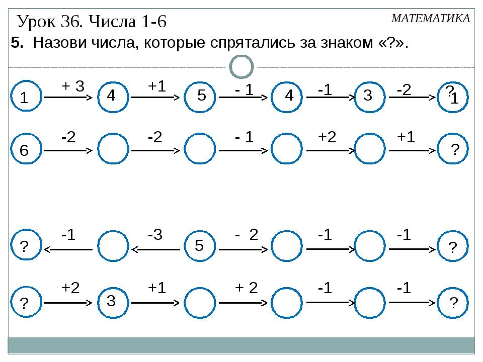 1 + 3 +1 - 1 -1 -2 ? 1 3 4 5 4 МАТЕМАТИКА -2 -2 - 1 +2 +1 ? +2 +1 + 2 -1 -1...