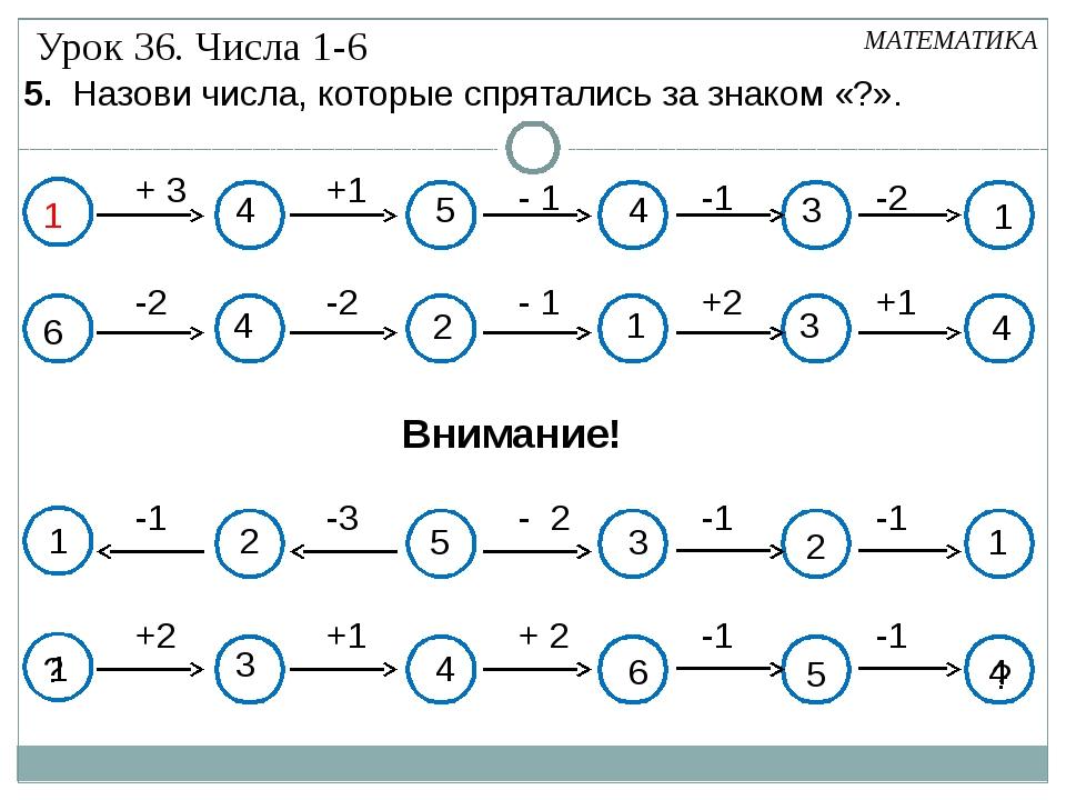 + 3 +1 - 1 -1 -2 1 3 4 5 4 МАТЕМАТИКА 6 -2 -2 - 1 +2 +1 ? +2 +1 + 2 -1 -1 ?...