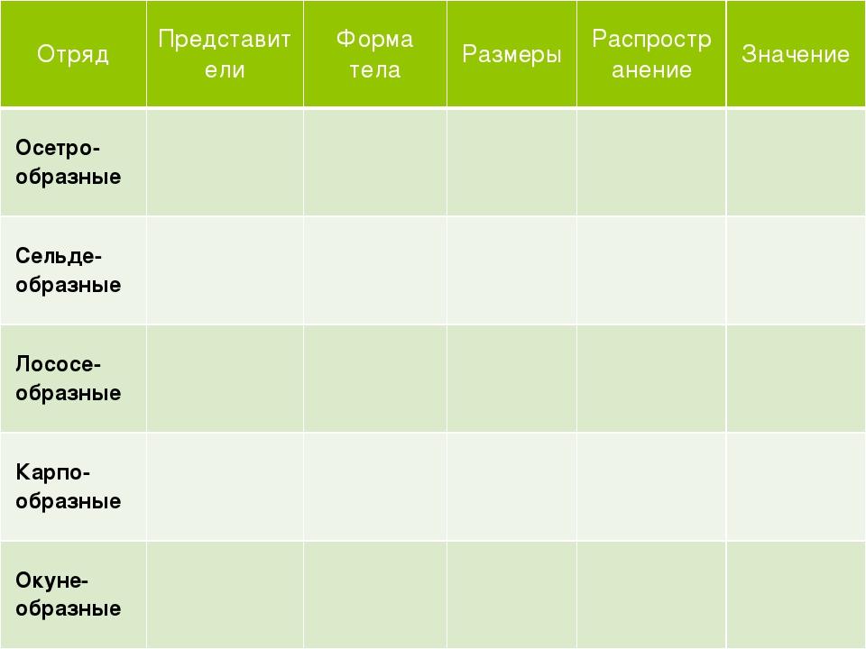 Отряд Представители Форма тела Размеры Распространение Значение Осетро-образ...