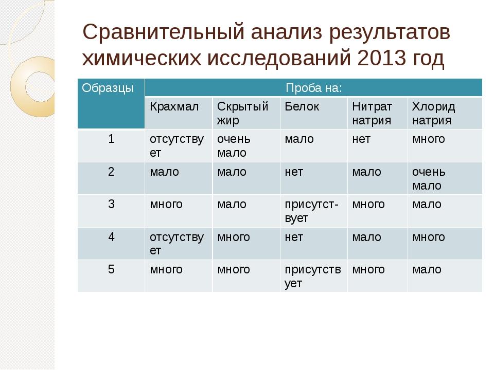 Сравнительный анализ результатов химических исследований 2013 год Образцы Про...