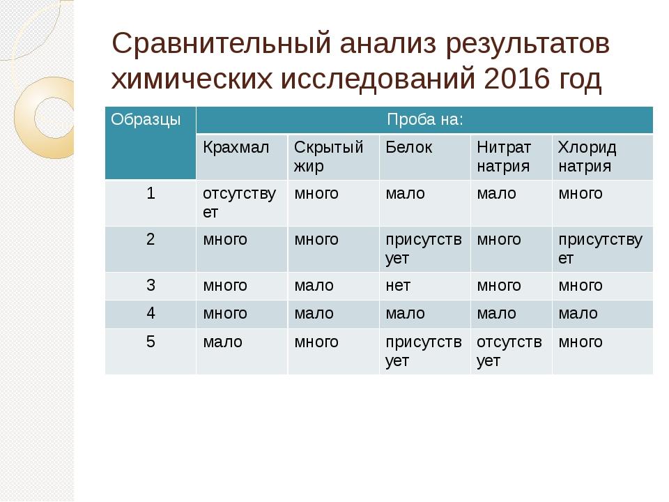 Сравнительный анализ результатов химических исследований 2016 год Образцы Про...